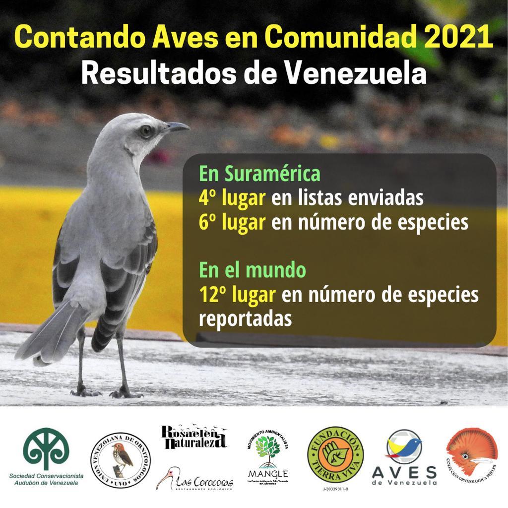 RESULTADOS de CONTANDO AVES EN COMUNIDAD  2021 (Great Backyard Bird Count)